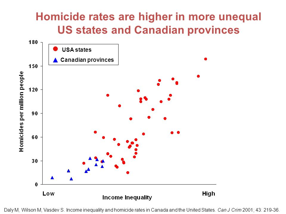 Daly M, Wilson M, Vasdev S. Income inequality and homicide rates in Canada and the United States. Can J Crim 2001; 43: 219-36. Homicide rates are high