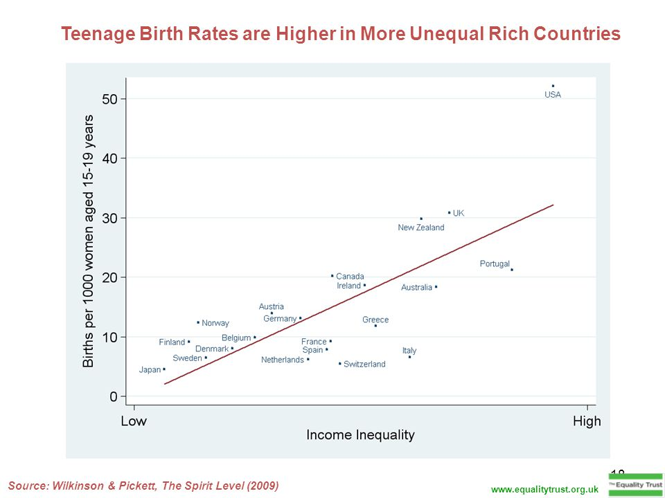 18 Teenage Birth Rates are Higher in More Unequal Rich Countries Source: Wilkinson & Pickett, The Spirit Level (2009) www.equalitytrust.org.uk