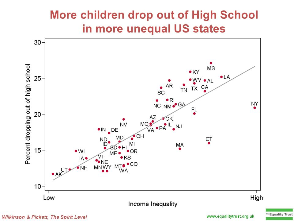 Wilkinson & Pickett, The Spirit Level www.equalitytrust.org.uk More children drop out of High School in more unequal US states