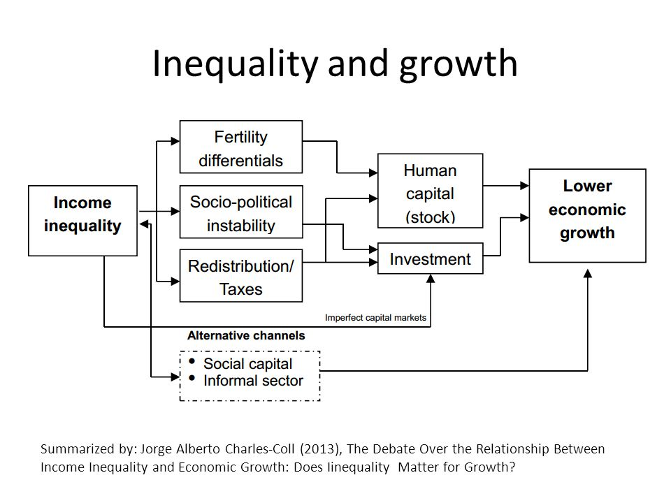 Inequality and growth Summarized by: Jorge Alberto Charles-Coll (2013), The Debate Over the Relationship Between Income Inequality and Economic Growth