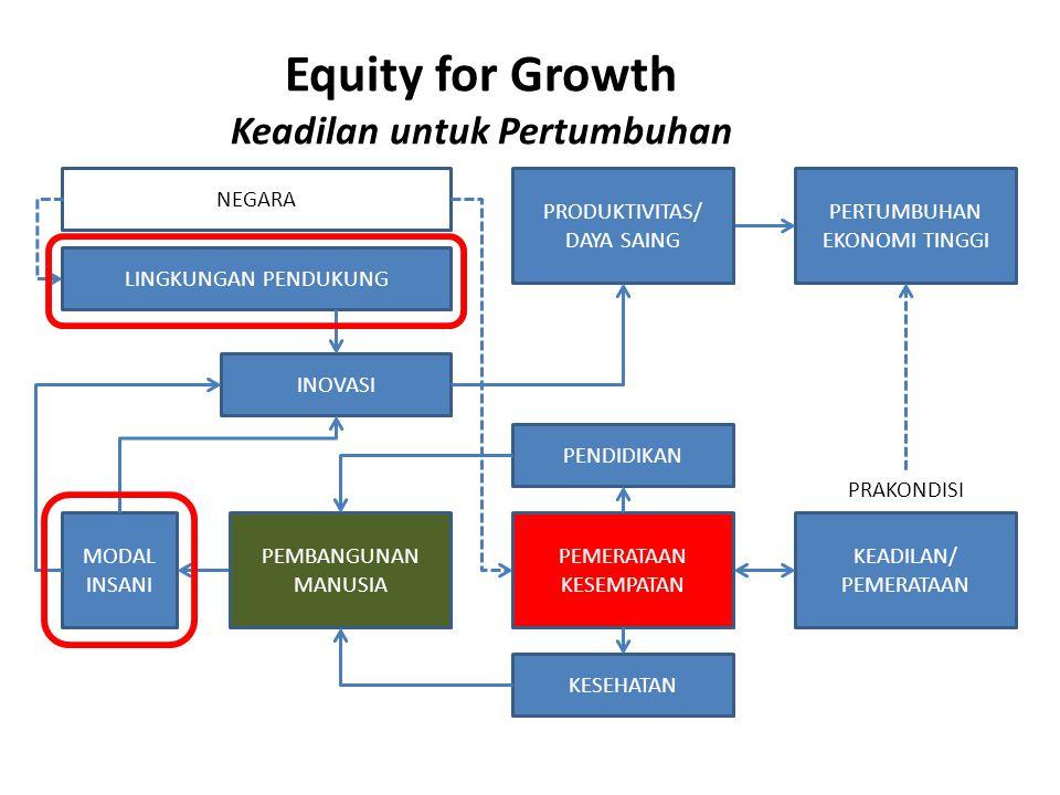 Equity for Growth Keadilan untuk Pertumbuhan PERTUMBUHAN EKONOMI TINGGI KEADILAN/ PEMERATAAN PRAKONDISI PEMERATAAN KESEMPATAN PENDIDIKAN KESEHATAN MODAL INSANI PEMBANGUNAN MANUSIA INOVASI PRODUKTIVITAS/ DAYA SAING NEGARA LINGKUNGAN PENDUKUNG