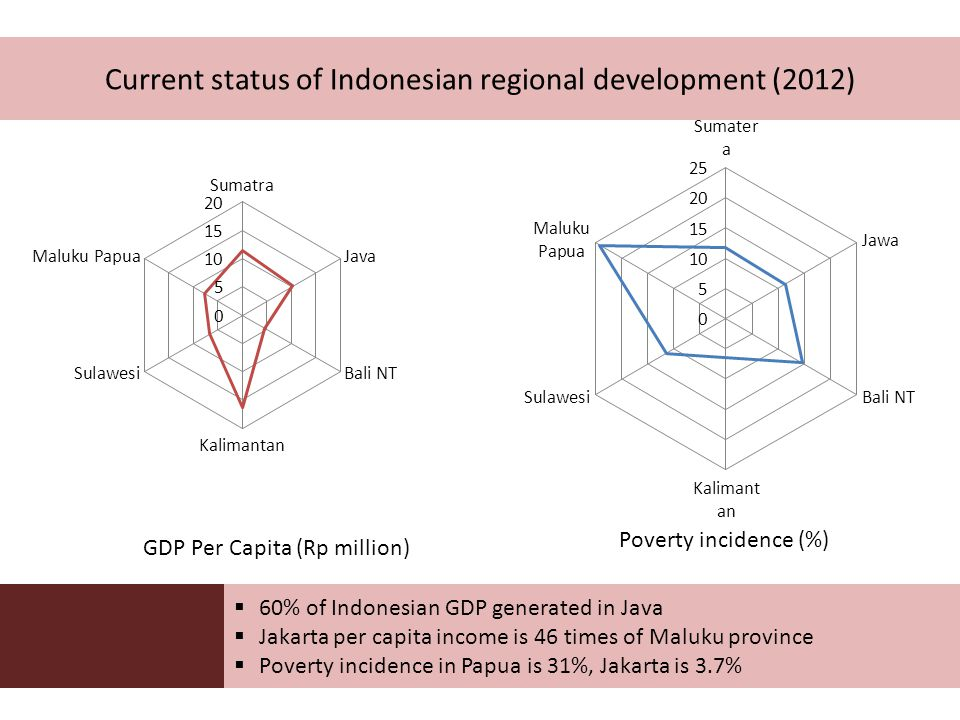 Current status of Indonesian regional development (2012) GDP Per Capita (Rp million) Poverty incidence (%)  60% of Indonesian GDP generated in Java  Jakarta per capita income is 46 times of Maluku province  Poverty incidence in Papua is 31%, Jakarta is 3.7%