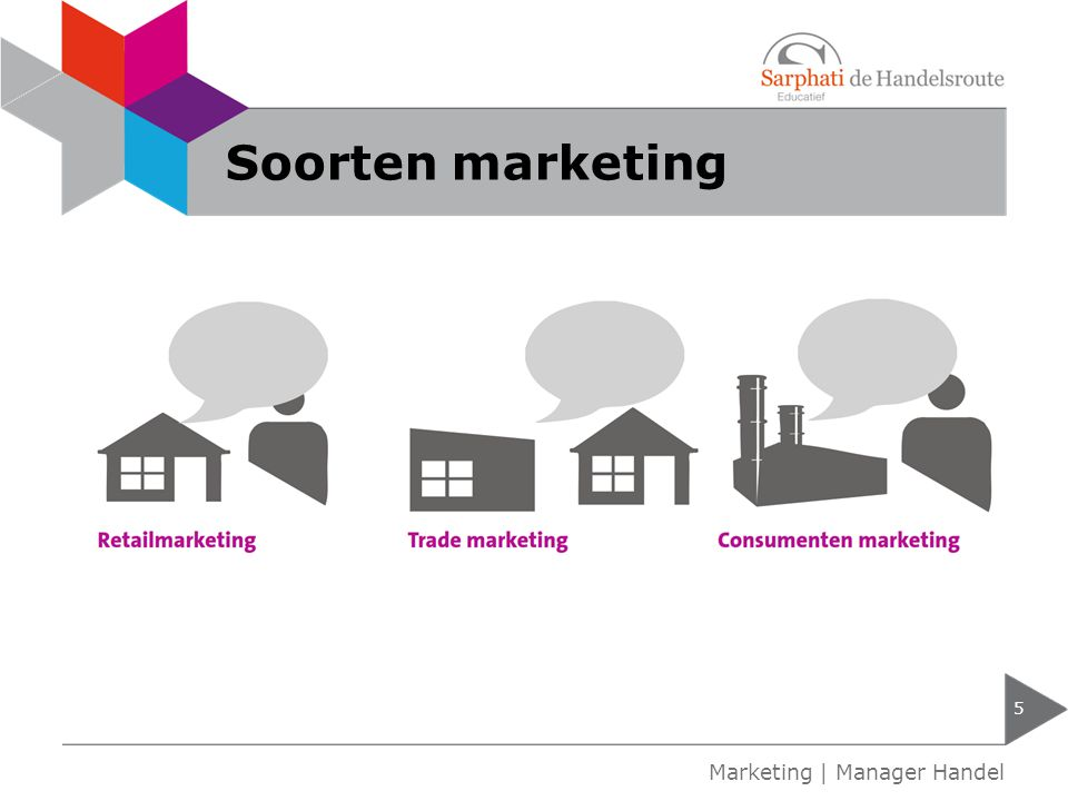 Soorten marketing 5 Marketing | Manager Handel