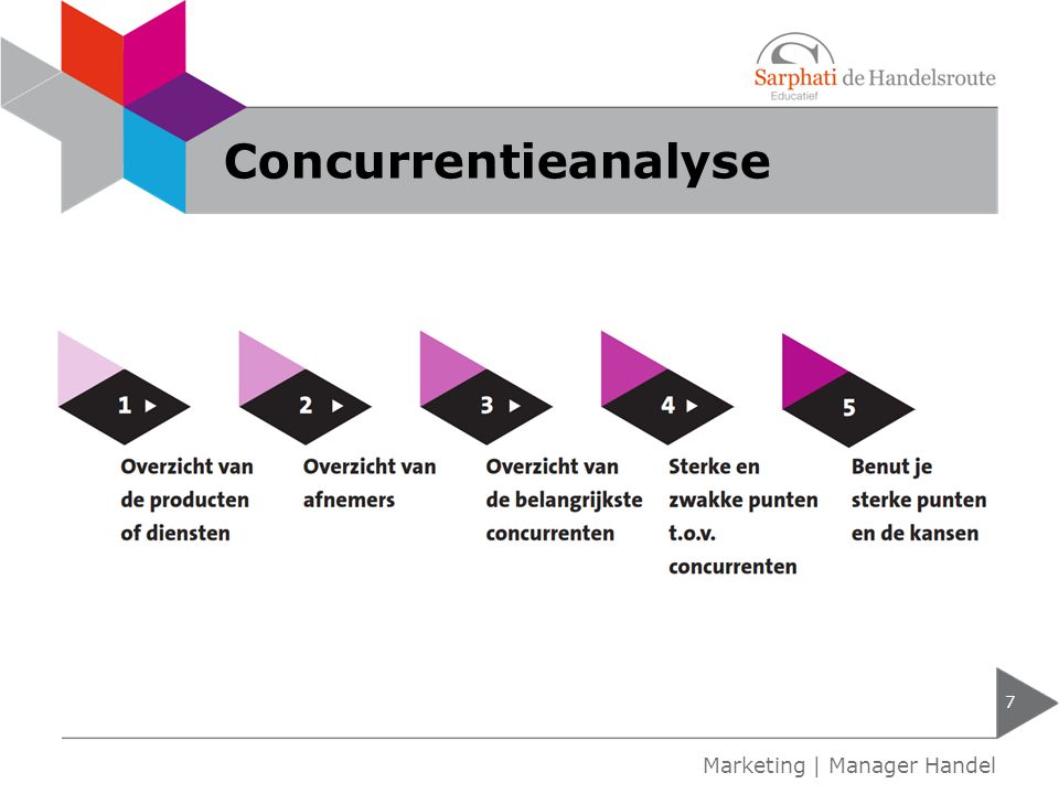 Concurrentieanalyse 7 Marketing | Manager Handel