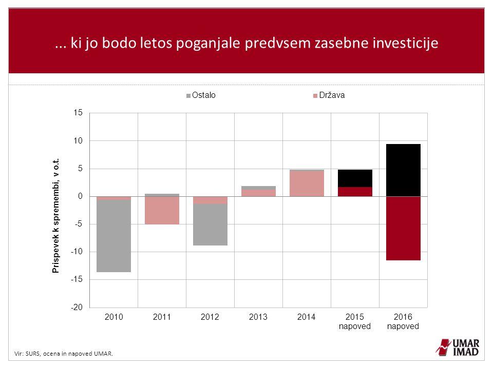 ... ki jo bodo letos poganjale predvsem zasebne investicije Vir: SURS, ocena in napoved UMAR.