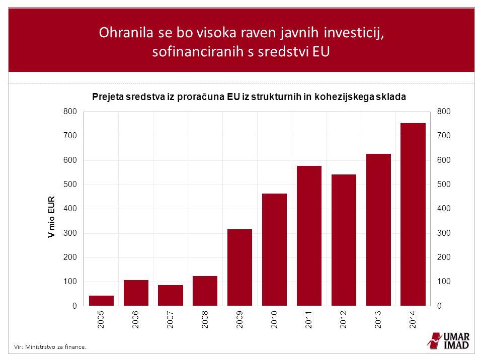 Ohranila se bo visoka raven javnih investicij, sofinanciranih s sredstvi EU Vir: Ministrstvo za finance.