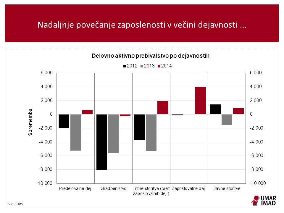Nadaljnje povečanje zaposlenosti v večini dejavnosti... Vir: SURS.