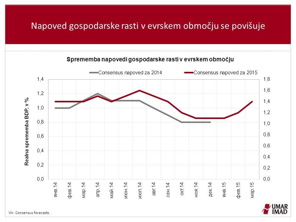 Napoved gospodarske rasti v evrskem območju se povišuje Vir: Consensus forecasts.
