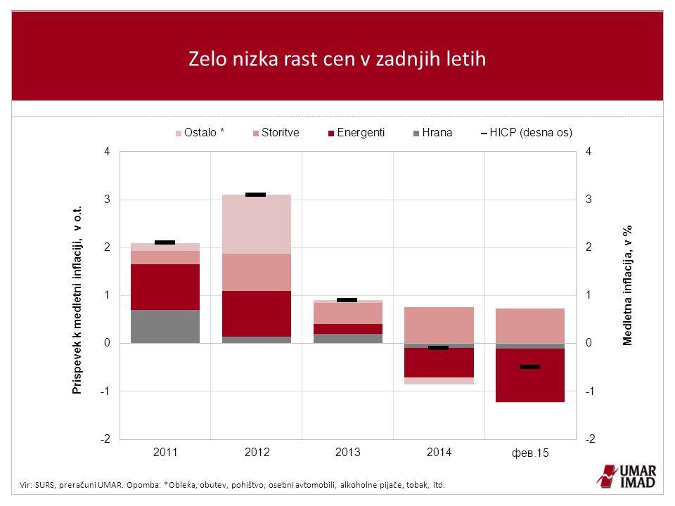 Zelo nizka rast cen v zadnjih letih Vir: SURS, preračuni UMAR.
