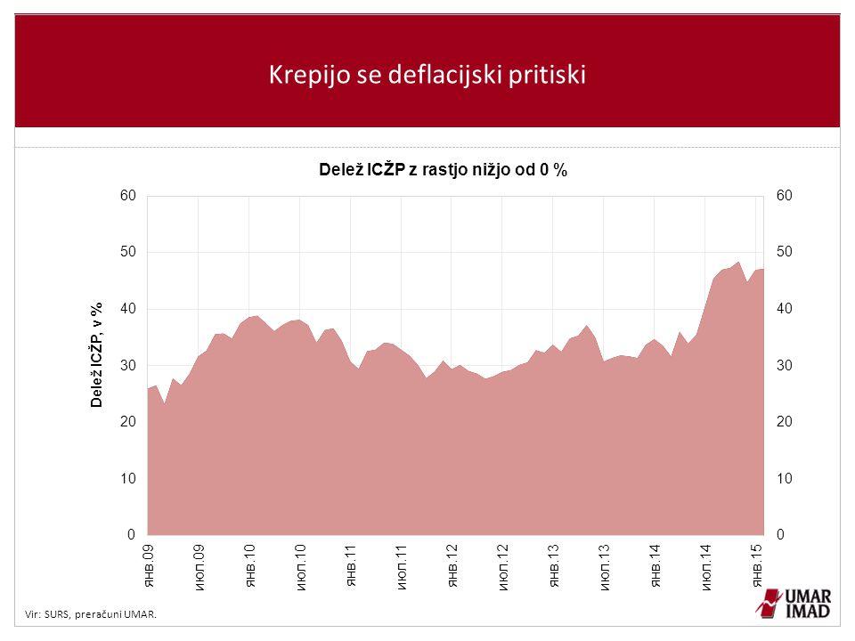 Krepijo se deflacijski pritiski Vir: SURS, preračuni UMAR.