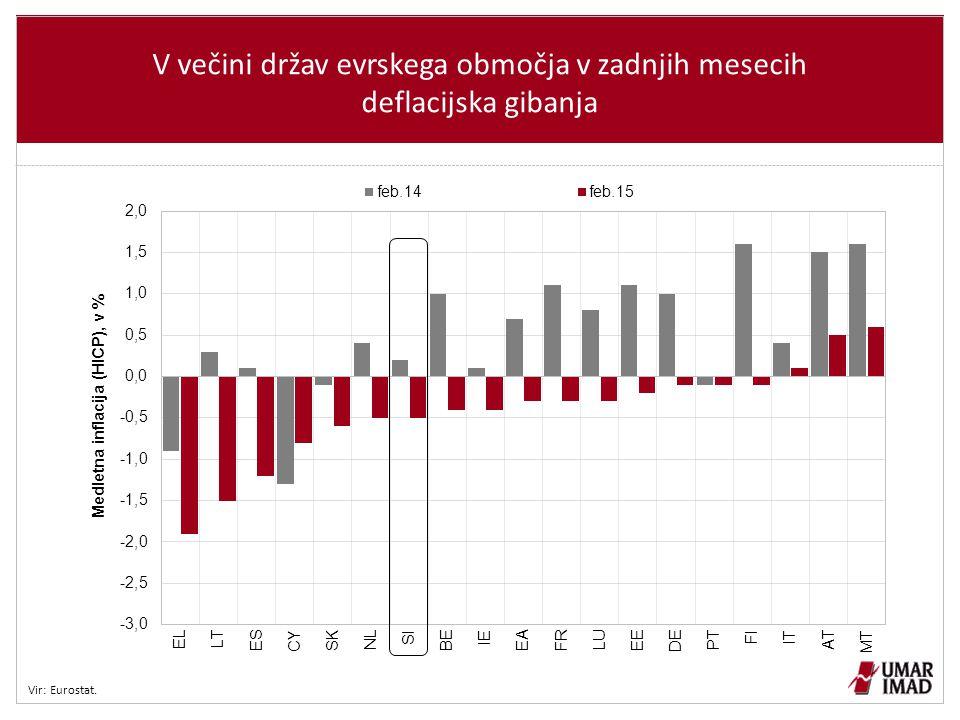 V večini držav evrskega območja v zadnjih mesecih deflacijska gibanja Vir: Eurostat.