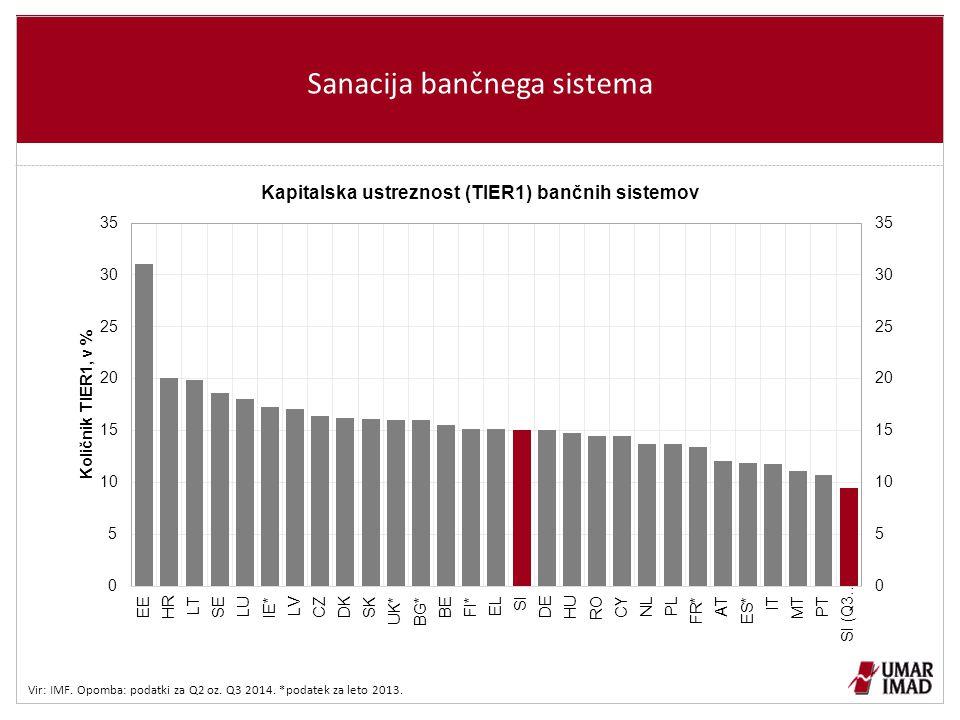 Sanacija bančnega sistema Vir: IMF. Opomba: podatki za Q2 oz. Q3 2014. *podatek za leto 2013.