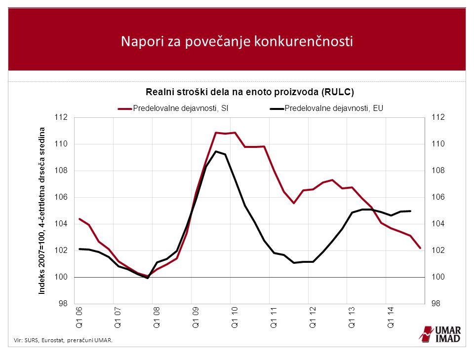 Napori za povečanje konkurenčnosti Vir: SURS, Eurostat, preračuni UMAR.