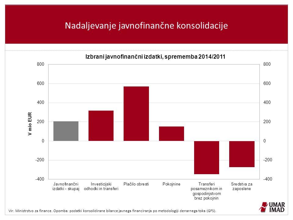 Nadaljevanje javnofinančne konsolidacije Vir: Ministrstvo za finance.