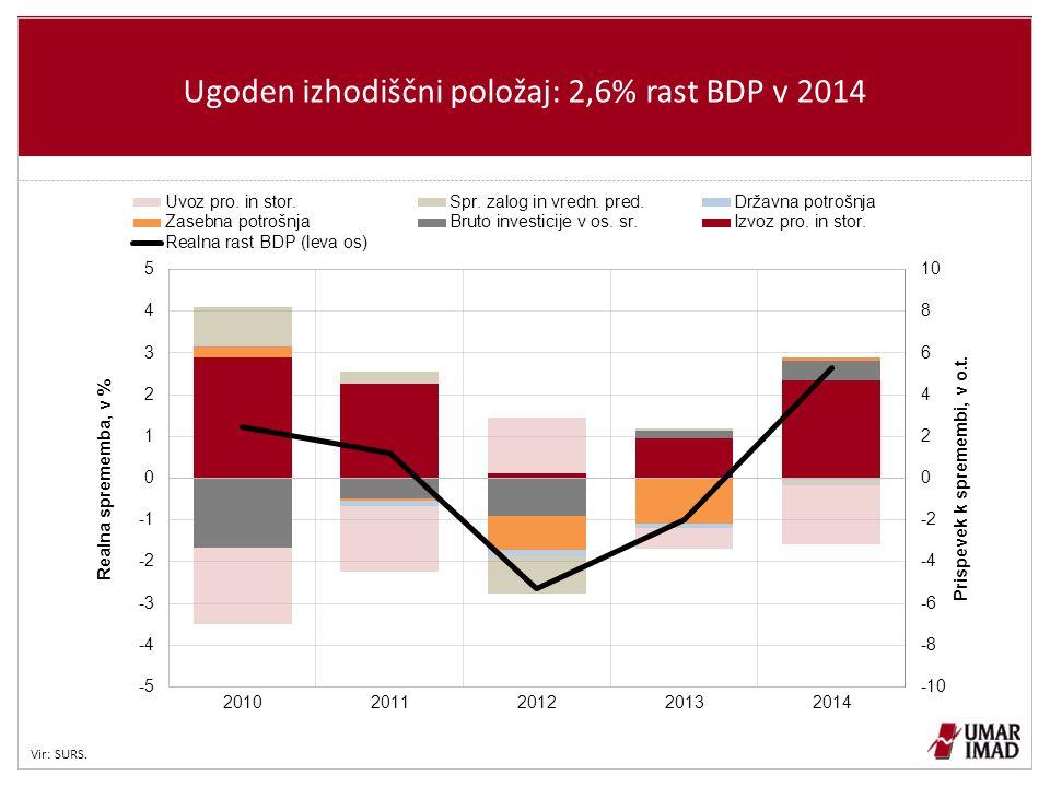 Ugoden izhodiščni položaj: 2,6% rast BDP v 2014 Vir: SURS.