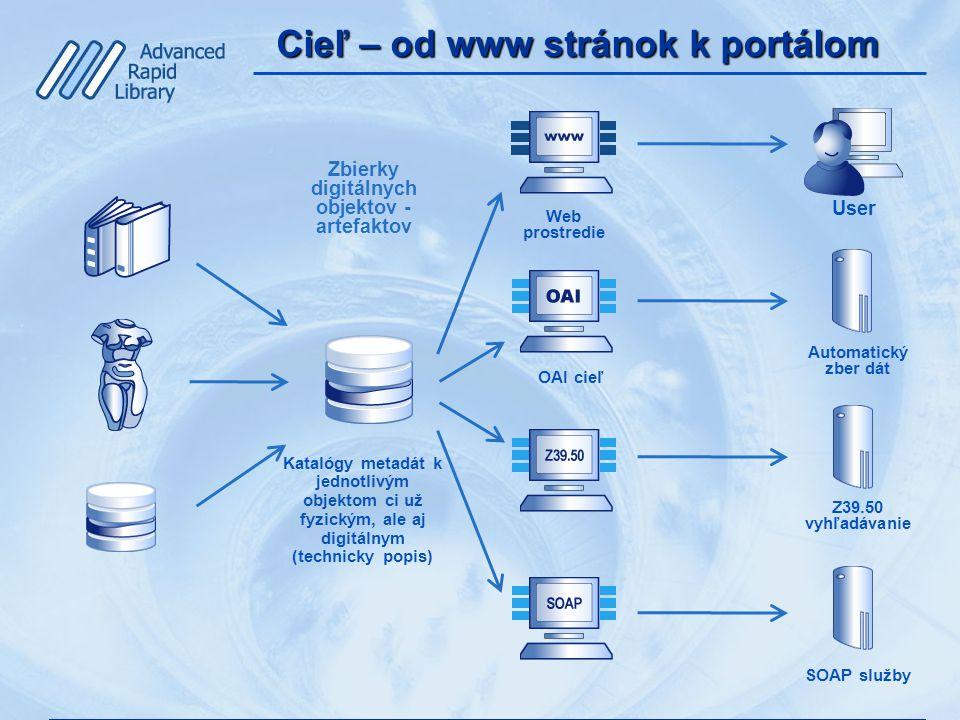 Cieľ – od www stránok k portálom Katalógy metadát k jednotlivým objektom ci už fyzickým, ale aj digitálnym (technicky popis) Web prostredie Zbierky digitálnych objektov - artefaktov User OAI cieľ Automatický zber dát Z39.50 vyhľadávanie SOAP služby