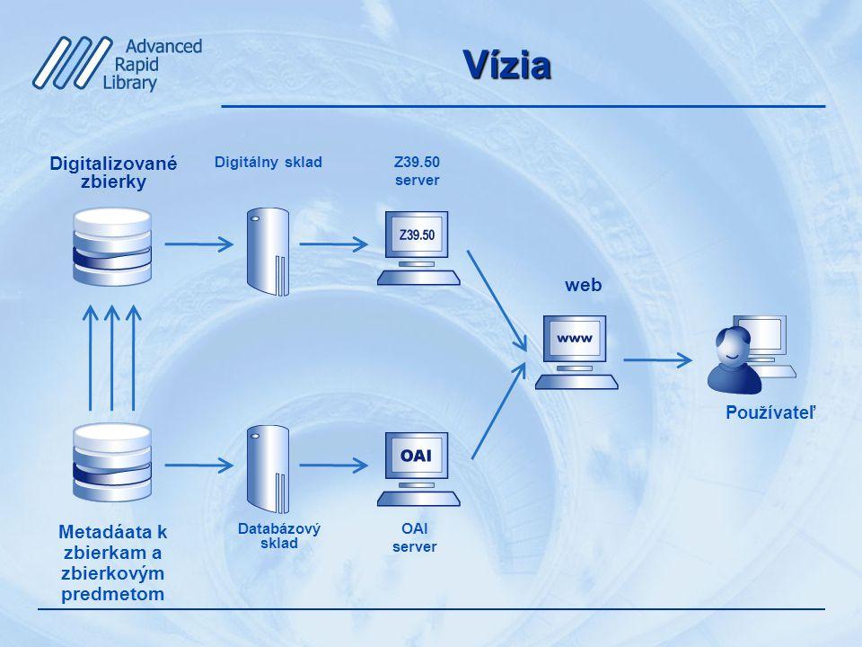 Vízia Digitalizované zbierky Metadáata k zbierkam a zbierkovým predmetom Digitálny sklad Databázový sklad Používateľ Z39.50 server OAI server web