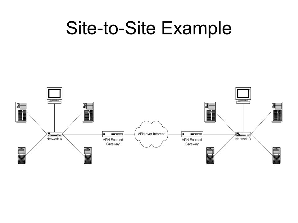 Site-to-Site Example