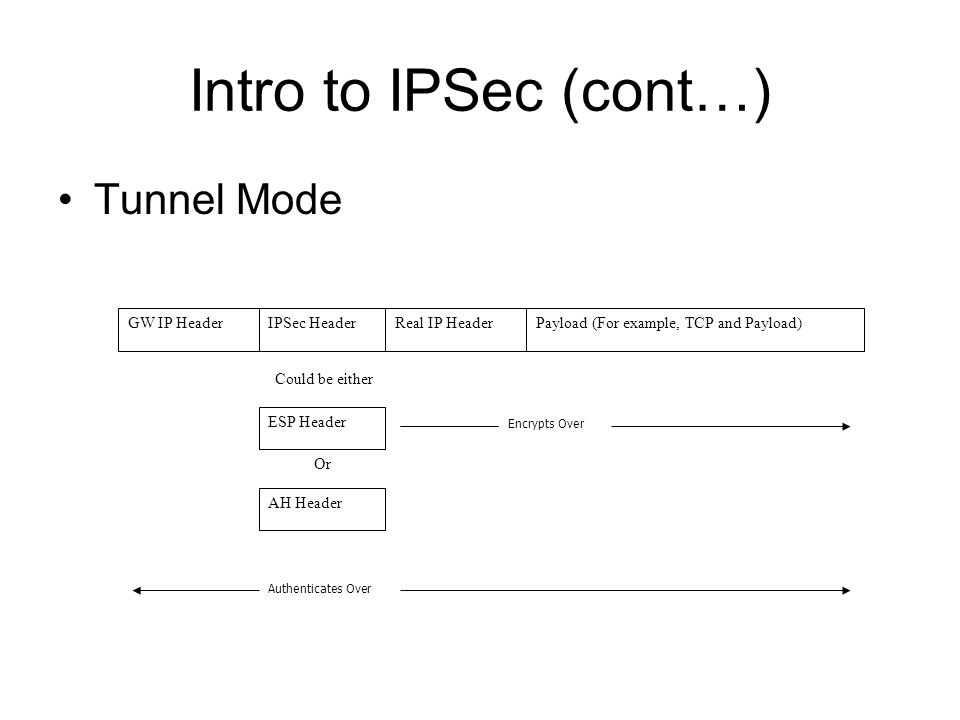 Intro to IPSec (cont…) Tunnel Mode Or GW IP HeaderIPSec HeaderReal IP HeaderPayload (For example, TCP and Payload) ESP Header Could be either AH Header Authenticates Over Encrypts Over