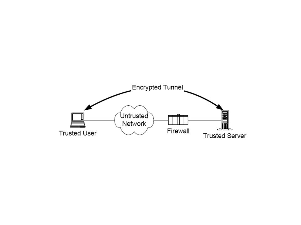 VPN via Concentrator (cont…) Steps to Establish VPN –Set up Concentrator (add users, specify authentication mechanisms, set IP address ranges, etc) –Install client software –Client runs software when wants to be on VPN