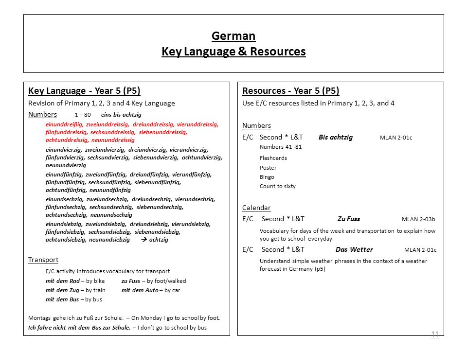 German Key Language & Resources Key Language - Year 5 (P5) Revision of Primary 1, 2, 3 and 4 Key Language Numbers 1 – 80 eins bis achtzig einunddreißig, zweiunddreissig, dreiunddreissig, vierunddreissig, fünfunddreissig, sechsunddreissig, siebenunddreissig, achtunddreissig, neununddreissig einundvierzig, zweiundvierzig, dreiundvierzig, vierundvierzig, fünfundvierzig, sechsundvierzig, siebenundvierzig, achtundvierzig, neunundvierzig einundfünfzig, zweiundfünfzig, dreiundfünfzig, vierundfünfzig, fünfundfünfzig, sechsundfünfzig, siebenundfünfzig, achtundfünfzig, neunundfünfzig einundsechzig, zweiundsechzig, dreiundsechzig, vierundsechzig, fünfundsechzig, sechsundsechzig, siebenundsechzig, achtundsechzig, neunundsechzig einundsiebzig, zweiundsiebzig, dreiundsiebzig, vierundsiebzig, fünfundsiebzig, sechsundsiebzig, siebenundsiebzig, achtundsiebzig, neunundsiebzig  achtzig Transport E/C activity introduces vocabulary for transport mit dem Rad – by bikezu Fuss – by foot/walked mit dem Zug – by trainmit dem Auto – by car mit dem Bus – by bus Montags gehe ich zu Fuß zur Schule.