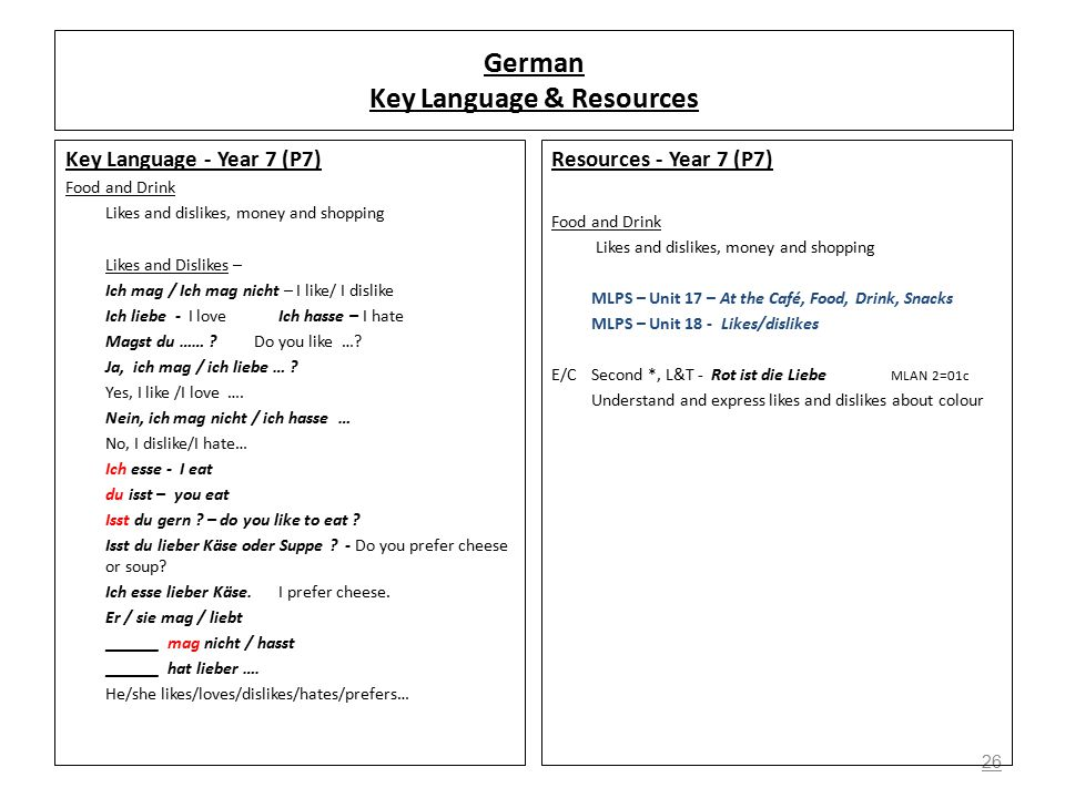 26 German Key Language & Resources Key Language - Year 7 (P7) Food and Drink Likes and dislikes, money and shopping Likes and Dislikes – Ich mag / Ich mag nicht – I like/ I dislike Ich liebe - I loveIch hasse – I hate Magst du …… .