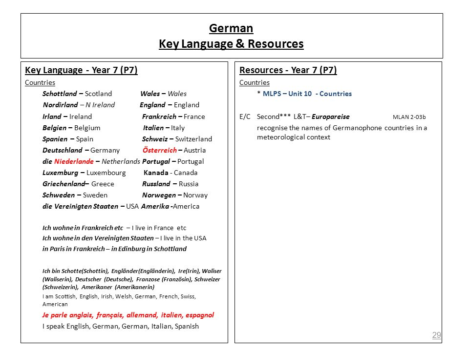 29 German Key Language & Resources Key Language - Year 7 (P7) Countries Schottland – Scotland Wales – Wales Nordirland – N Ireland England – England Irland – Ireland Frankreich – France Belgien – Belgium Italien – Italy Spanien – Spain Schweiz – Switzerland Deutschland – Germany Österreich – Austria die Niederlande – Netherlands Portugal – Portugal Luxemburg – Luxembourg Kanada - Canada Griechenland– Greece Russland – Russia Schweden – Sweden Norwegen – Norway die Vereinigten Staaten – USA Amerika -America Ich wohne in Frankreich etc – I live in France etc Ich wohne in den Vereinigten Staaten – I live in the USA in Paris in Frankreich – in Edinburg in Schottland Ich bin Schotte(Schottin), Engländer(Engländerin), Ire(Irin), Waliser (Waliserin), Deutscher (Deutsche), Franzose (Französin), Schweizer (Schweizerin), Amerikaner (Amerikanerin) I am Scottish, English, Irish, Welsh, German, French, Swiss, American Je parle anglais, français, allemand, italien, espagnol I speak English, German, German, Italian, Spanish Resources - Year 7 (P7) Countries * MLPS – Unit 10 - Countries E/C Second*** L&T– Europareise MLAN 2-03b recognise the names of Germanophone countries in a meteorological context