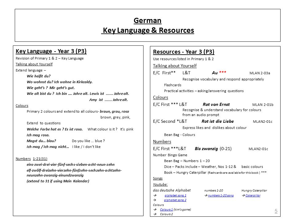 German Key Language & Resources Key Language - Year 3 (P3) Revision of Primary 1 & 2 – Key Language Talking about Yourself Extend language – Wie heißt du.
