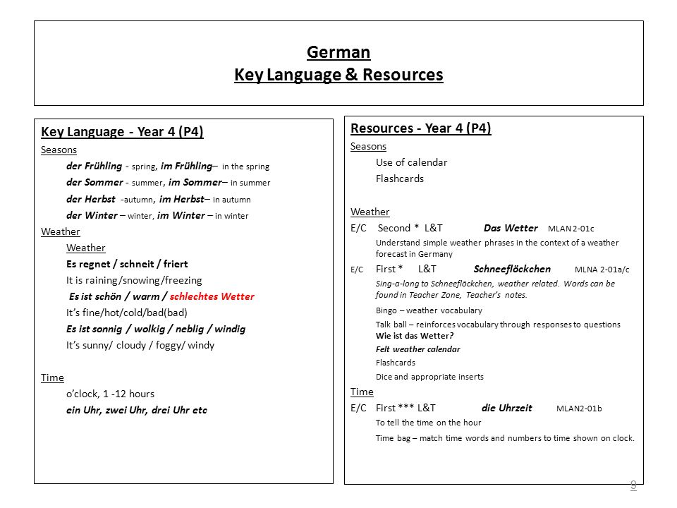 German Key Language & Resources Key Language - Year 4 (P4) Seasons der Frühling - spring, im Frühling– in the spring der Sommer - summer, im Sommer– in summer der Herbst - autumn, im Herbst– in autumn der Winter – winter, im Winter – in winter Weather Es regnet / schneit / friert It is raining/snowing/freezing Es ist schön / warm / schlechtes Wetter It's fine/hot/cold/bad(bad) Es ist sonnig / wolkig / neblig / windig It's sunny/ cloudy / foggy/ windy Time o'clock, 1 -12 hours ein Uhr, zwei Uhr, drei Uhr etc Resources - Year 4 (P4) Seasons Use of calendar Flashcards Weather E/C Second * L&T Das Wetter MLAN 2-01c Understand simple weather phrases in the context of a weather forecast in Germany E/C First *L&T Schneeflöckchen MLNA 2-01a/c Sing-a-long to Schneeflöckchen, weather related.
