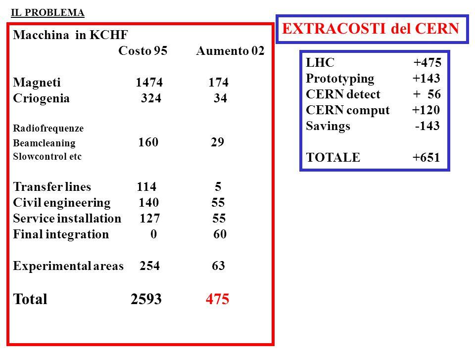 1Riduzione tempo di fascio del 30% 2Riduzione industrial service support 3Austerità: viaggi-conferenze-auto 4Taglio in R&D per rivelatori ed acceleratori del 30% 5 Riduzione per subsistance allowances 6Fine di CHORUS-CERN 7Moratoria per OPERA-CERN 8Ritardo dell'investimento CNGS RISPARMIO DI 33.5 MCHF RITARDO DI LHC DI UN ANNO : RISPARMIO DI 123MCHF BUDGET 2002 STRAT02