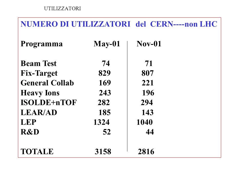 NUMERO DI UTILIZZATORI del CERN----non LHC Programma May-01 Nov-01 Beam Test 74 71 Fix-Target 829 807 General Collab 169 221 Heavy Ions 243 196 ISOLDE+nTOF 282 294 LEAR/AD 185 143 LEP 1324 1040 R&D 52 44 TOTALE 3158 2816 UTILIZZATORI