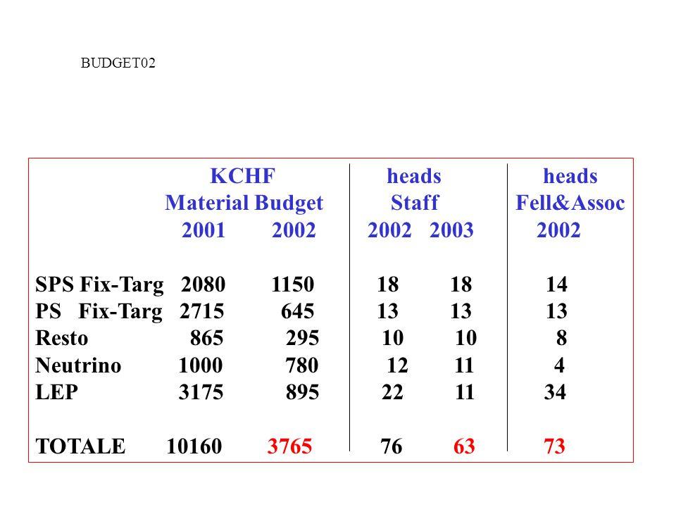 KCHF heads heads Material Budget Staff Fell&Assoc 2001 2002 2002 2003 2002 SPS Fix-Targ 2080 1150 18 18 14 PS Fix-Targ 2715 645 13 13 13 Resto 865 295 10 10 8 Neutrino 1000 780 12 11 4 LEP 3175 895 22 11 34 TOTALE 10160 3765 76 63 73 BUDGET02