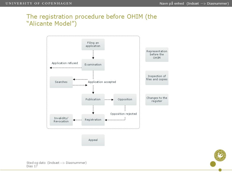 Sted og dato (Indsæt --> Diasnummer) Dias 17 Navn på enhed (Indsæt --> Diasnummer) The registration procedure before OHIM (the Alicante Model )