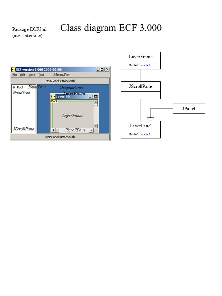 Class diagram ECF LayerFrame Model model; LayerPanel Model model; JPanel JScrollPane Package ECF3.ui (user interface)