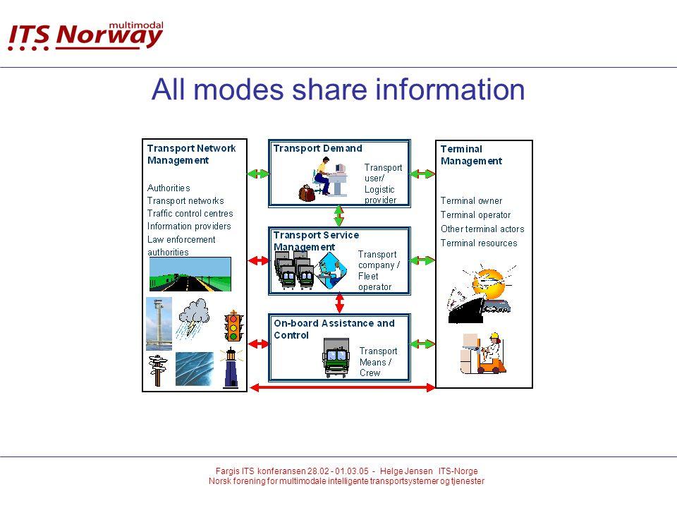 Fargis ITS konferansen 28.02 - 01.03.05 - Helge Jensen ITS-Norge Norsk forening for multimodale intelligente transportsystemer og tjenester All modes share information