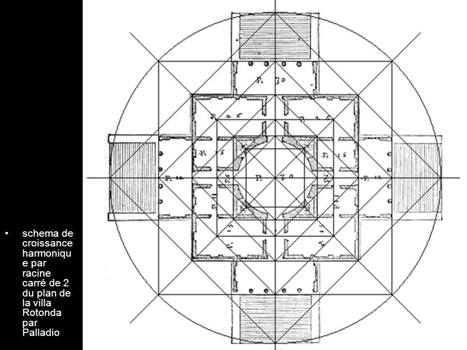 schema de croissance harmoniqu e par racine carré de 2 du plan de la villa Rotonda par Palladio