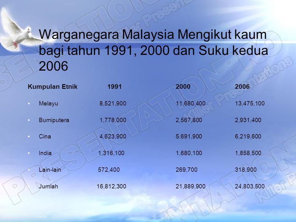 Warganegara Malaysia Mengikut kaum bagi tahun 1991, 2000 dan Suku kedua 2006 Kumpulan Etnik 199120002006 Melayu 8,521,90011,680,40013,475,100 Bumipute