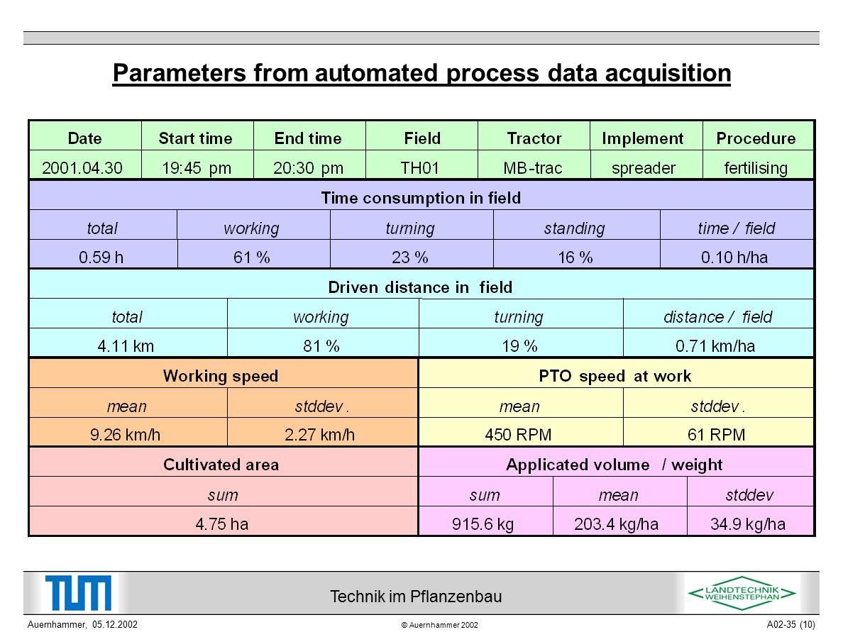 © Auernhammer 2002 Technik im Pflanzenbau Auernhammer, 05.12.2002A02-35 (10) Parameters from automated process data acquisition