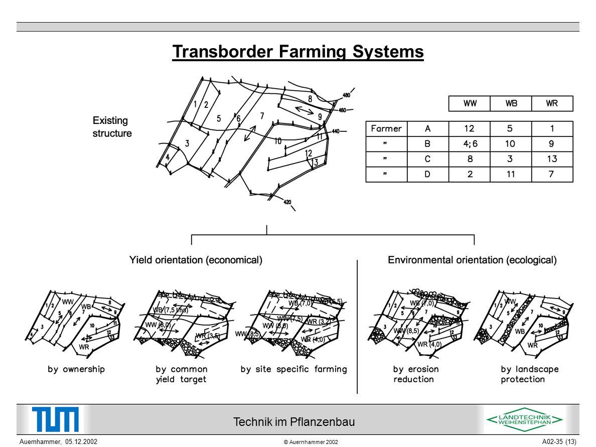© Auernhammer 2002 Technik im Pflanzenbau Auernhammer, 05.12.2002A02-35 (13) Transborder Farming Systems