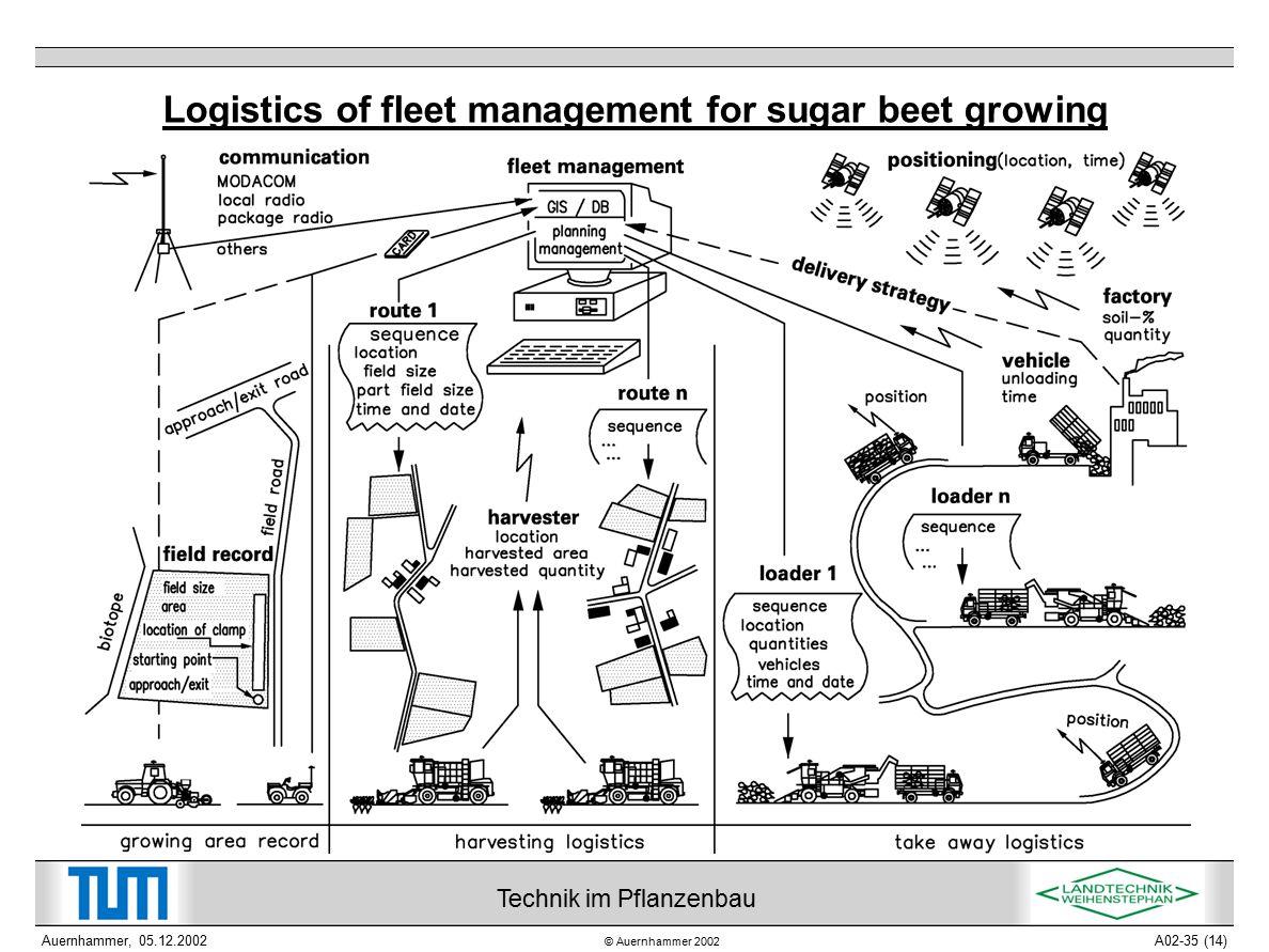 © Auernhammer 2002 Technik im Pflanzenbau Auernhammer, 05.12.2002A02-35 (14) Logistics of fleet management for sugar beet growing