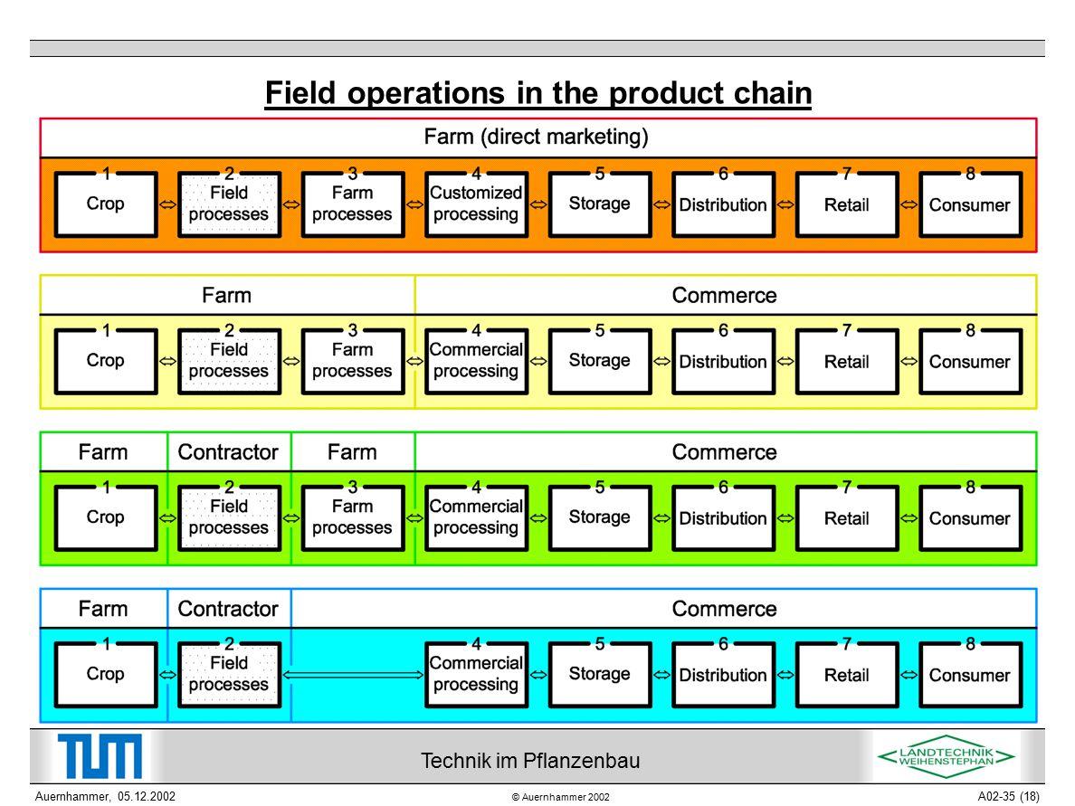 © Auernhammer 2002 Technik im Pflanzenbau Auernhammer, 05.12.2002A02-35 (18) Field operations in the product chain