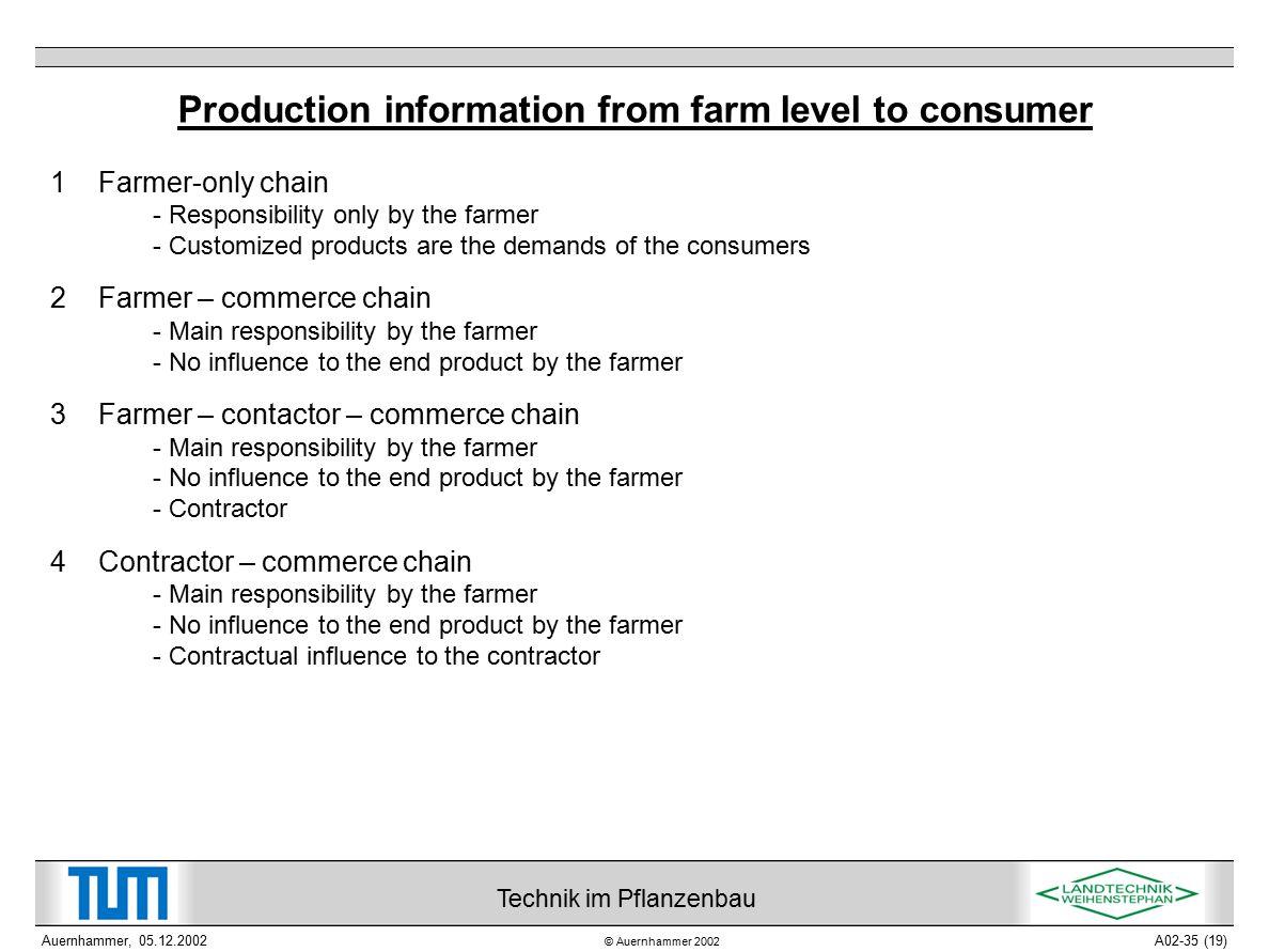 © Auernhammer 2002 Technik im Pflanzenbau Auernhammer, 05.12.2002A02-35 (19) Production information from farm level to consumer 1 Farmer-only chain -