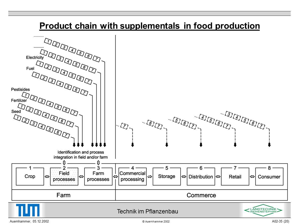 © Auernhammer 2002 Technik im Pflanzenbau Auernhammer, 05.12.2002A02-35 (20) Product chain with supplementals in food production