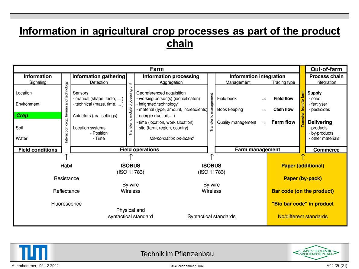 © Auernhammer 2002 Technik im Pflanzenbau Auernhammer, 05.12.2002A02-35 (21) Information in agricultural crop processes as part of the product chain