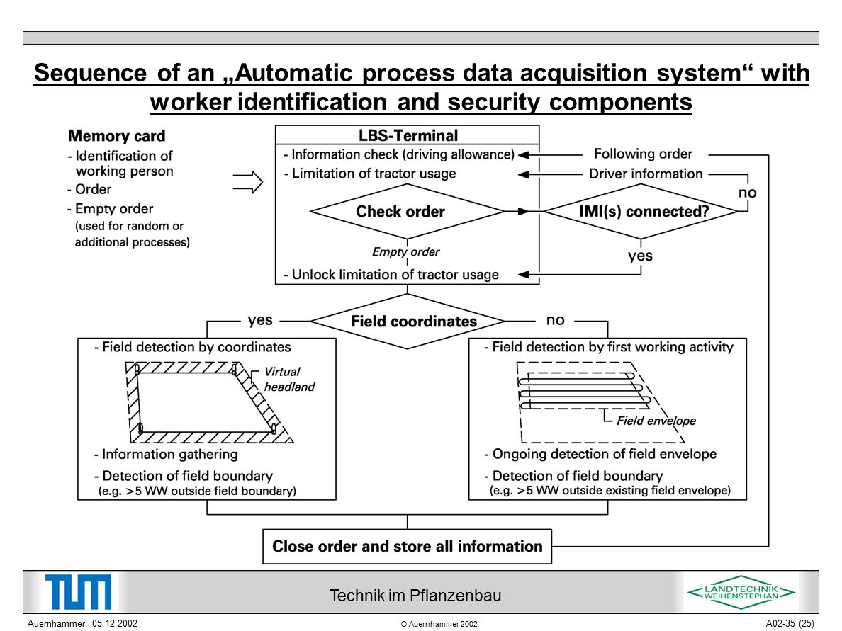 """© Auernhammer 2002 Technik im Pflanzenbau Auernhammer, 05.12.2002A02-35 (25) Sequence of an """"Automatic process data acquisition system with worker identification and security components"""