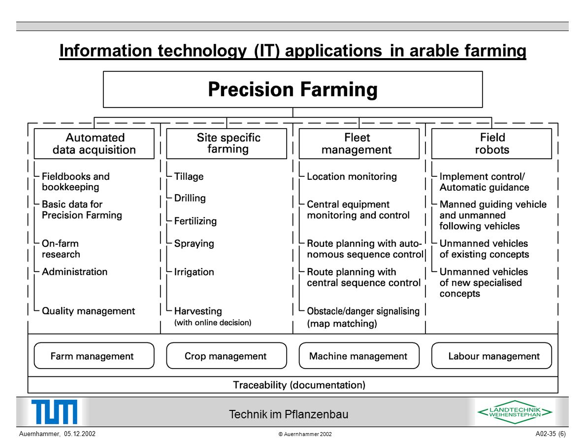 © Auernhammer 2002 Technik im Pflanzenbau Auernhammer, 05.12.2002A02-35 (6) Information technology (IT) applications in arable farming