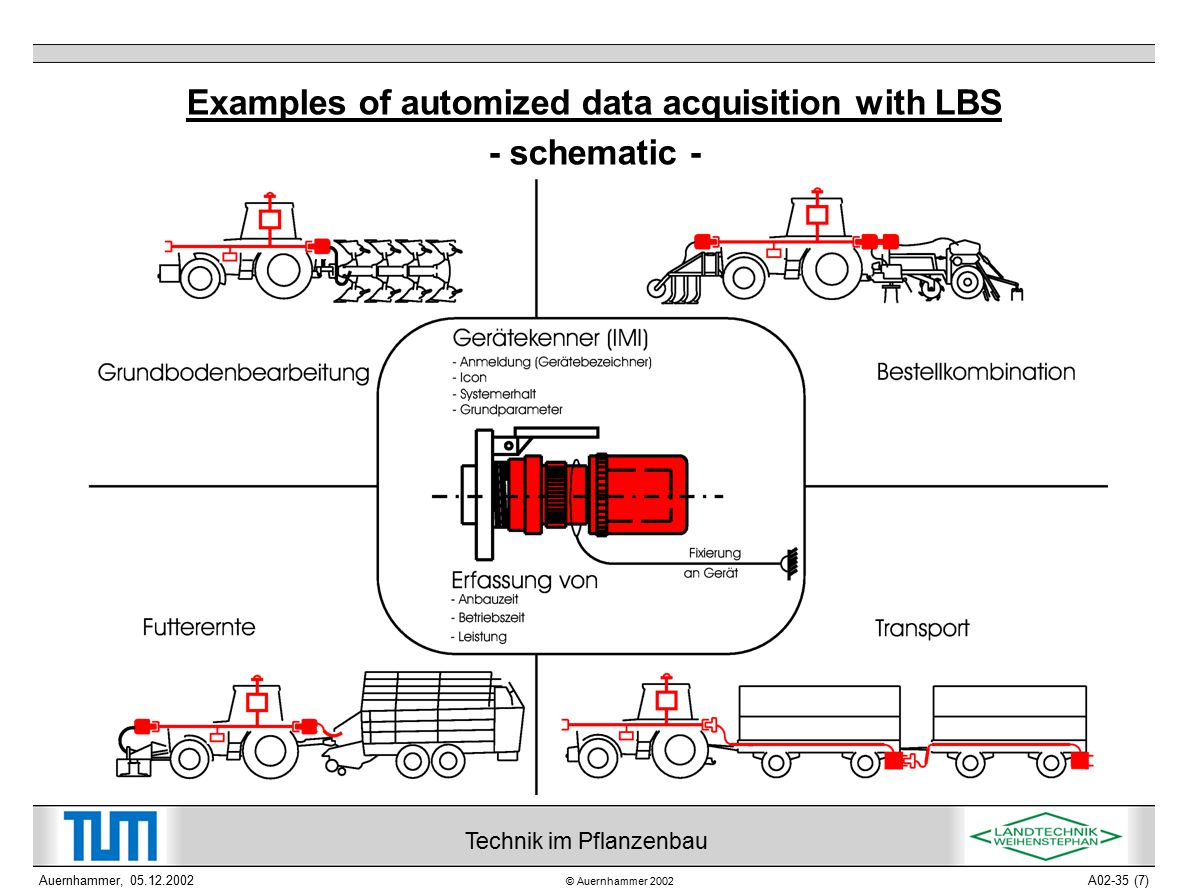 © Auernhammer 2002 Technik im Pflanzenbau Auernhammer, 05.12.2002A02-35 (7) Examples of automized data acquisition with LBS - schematic -