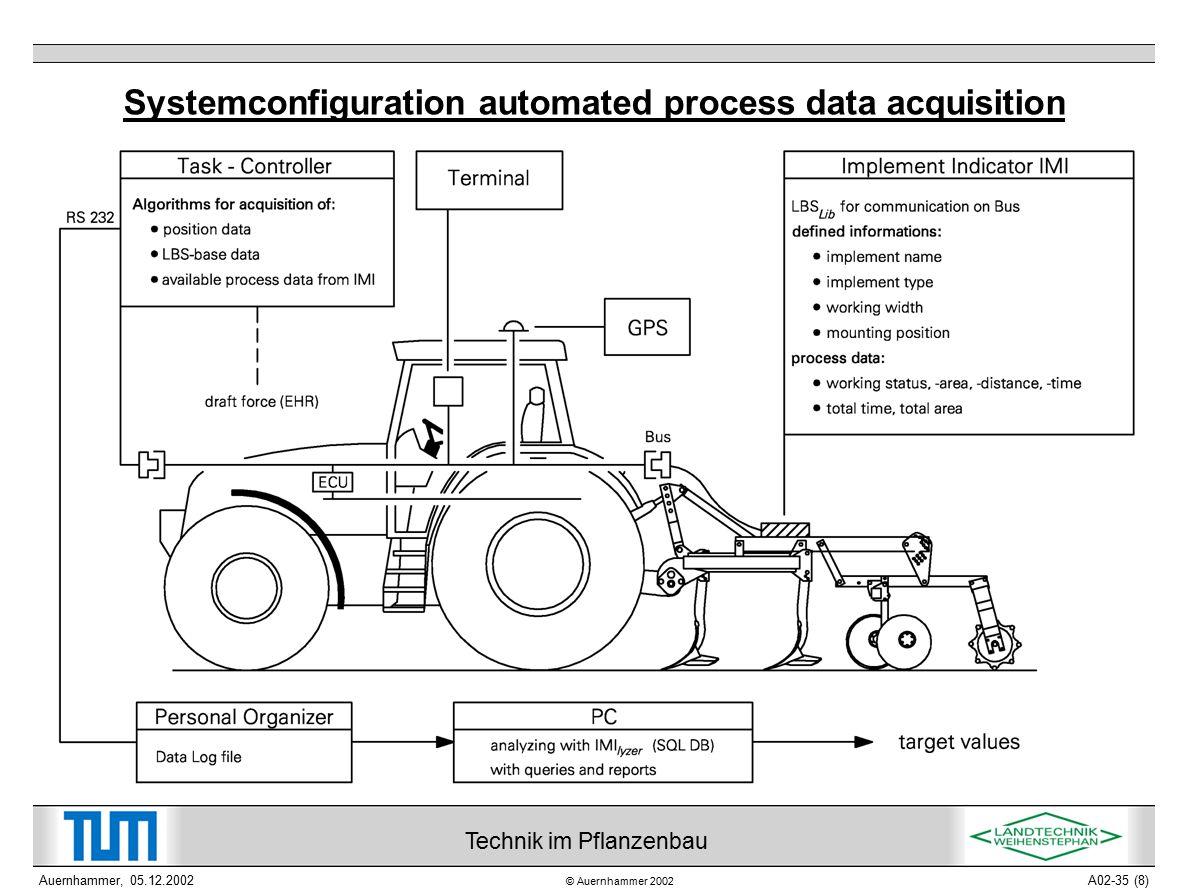 © Auernhammer 2002 Technik im Pflanzenbau Auernhammer, 05.12.2002A02-35 (9) Automated field data documentation (Field tracer )