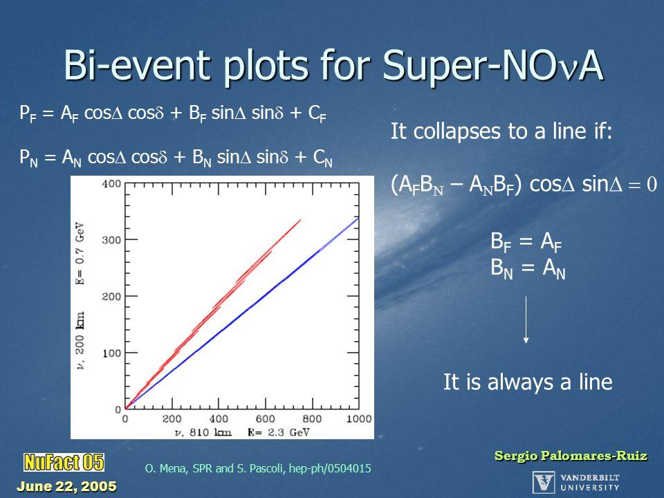 June 22, 2005 Sergio Palomares-Ruiz Bi-event plots for Super-NO A O.