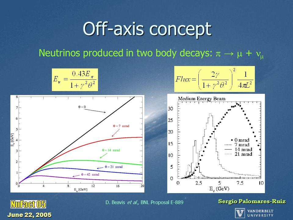June 22, 2005 Sergio Palomares-Ruiz Off-axis concept D.